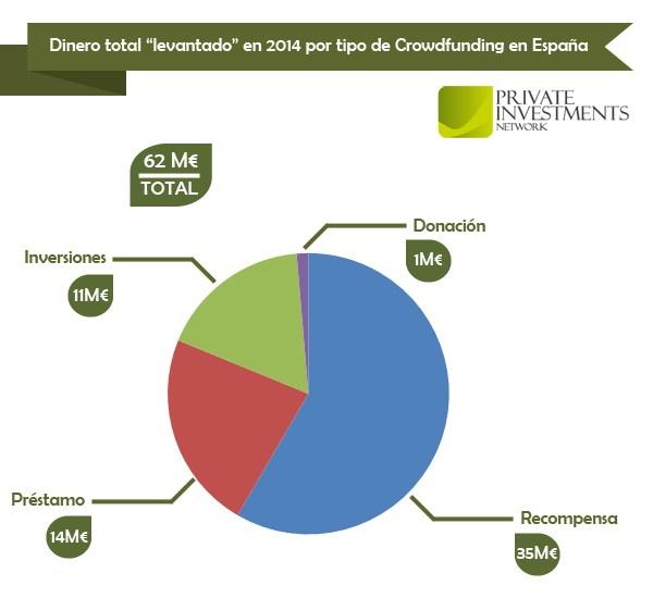 Gràfic finançament per micromecenatge espanya 2014