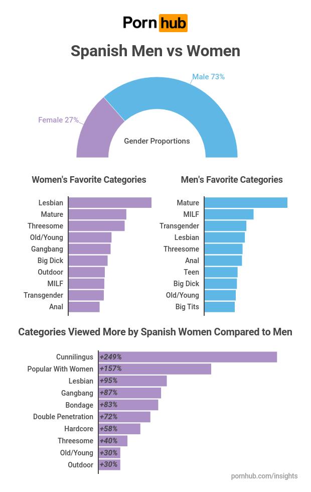 Porno español